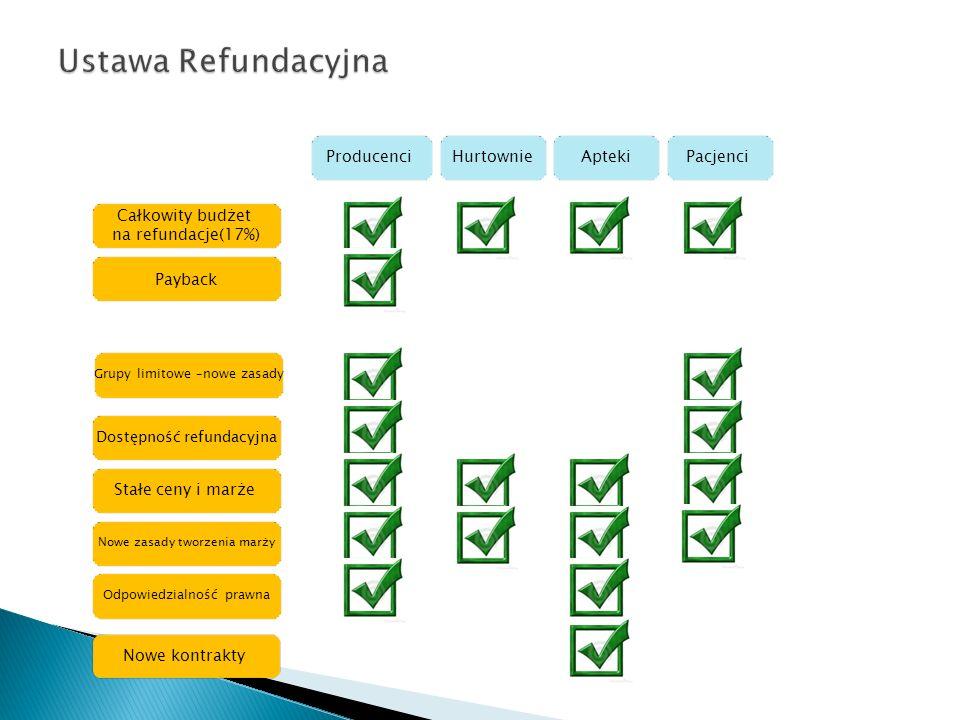 Całkowity budżet na refundacje(17%) Payback Grupy limitowe –nowe zasady Dostępność refundacyjna Stałe ceny i marże Nowe zasady tworzenia marży Nowe kontrakty Odpowiedzialność prawna ProducenciHurtownieAptekiPacjenci