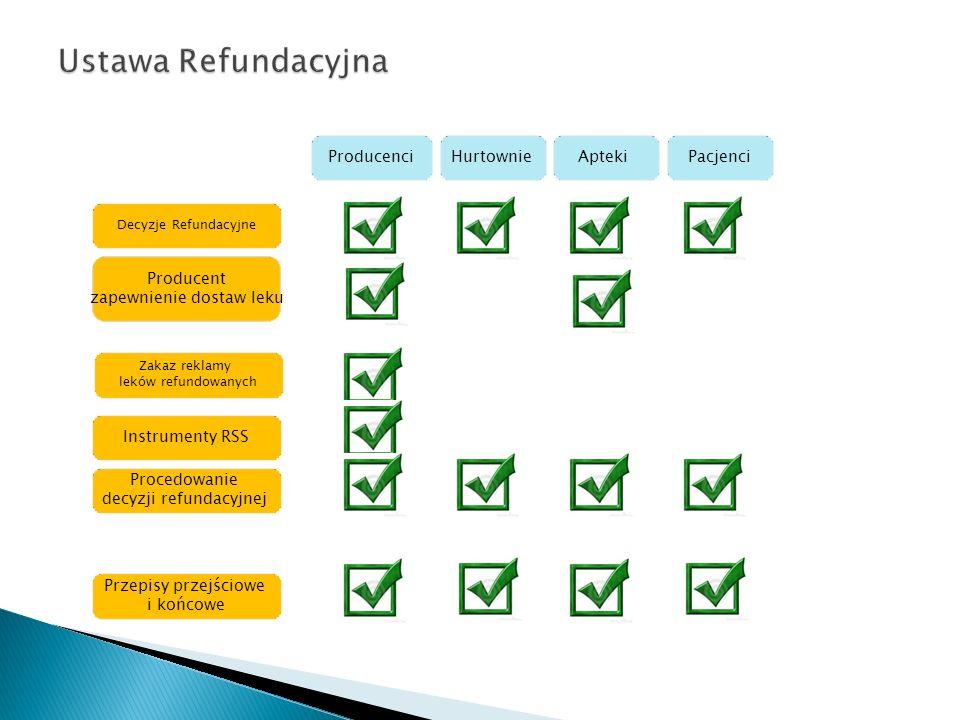 Decyzje Refundacyjne Producent zapewnienie dostaw leku Zakaz reklamy leków refundowanych Instrumenty RSS Procedowanie decyzji refundacyjnej Przepisy przejściowe i końcowe ProducenciHurtownieAptekiPacjenci