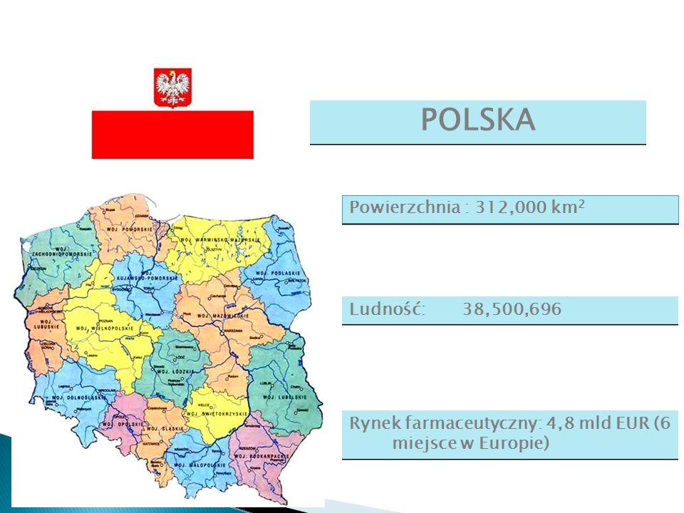 Powierzchnia : 312,000 km 2 POLSKA Ludność: 38,500,696 Rynek farmaceutyczny: 4,8 mld EUR (6 miejsce w Europie)