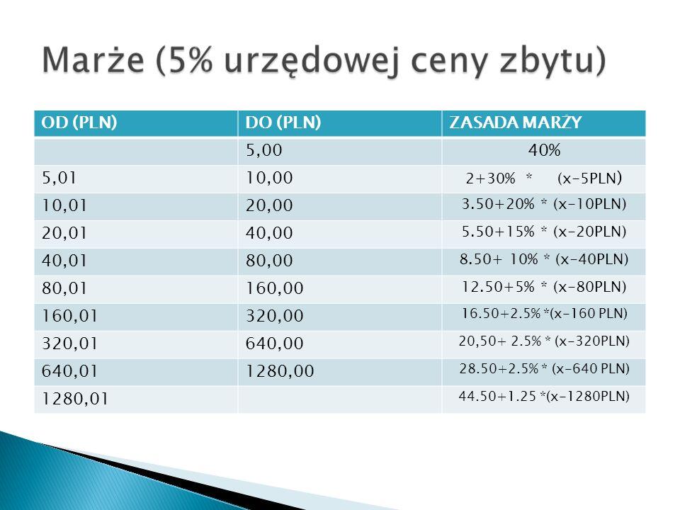 OD (PLN)DO (PLN)ZASADA MARŻY 5,0040% 5,0110,00 2+30% * (x-5PLN ) 10,0120,00 3.50+20% * (x-10PLN) 20,0140,00 5.50+15% * (x-20PLN) 40,0180,00 8.50+ 10% * (x-40PLN) 80,01160,00 12.50+5% * (x-80PLN) 160,01320,00 16.50+2.5% *(x-160 PLN) 320,01640,00 20,50+ 2.5% * (x-320PLN) 640,011280,00 28.50+2.5% * (x-640 PLN) 1280,01 44.50+1.25 *(x-1280PLN)
