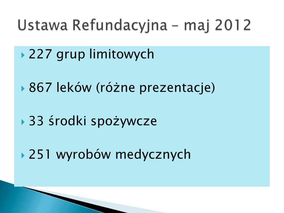 227 grup limitowych 867 leków (różne prezentacje) 33 środki spożywcze 251 wyrobów medycznych