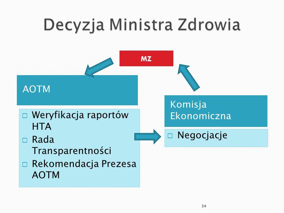 Weryfikacja raportów HTA Rada Transparentności Rekomendacja Prezesa AOTM Negocjacje 34 AOTM Komisja Ekonomiczna MZ