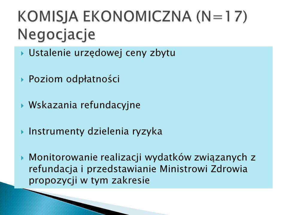 Ustalenie urzędowej ceny zbytu Poziom odpłatności Wskazania refundacyjne Instrumenty dzielenia ryzyka Monitorowanie realizacji wydatków związanych z refundacja i przedstawianie Ministrowi Zdrowia propozycji w tym zakresie