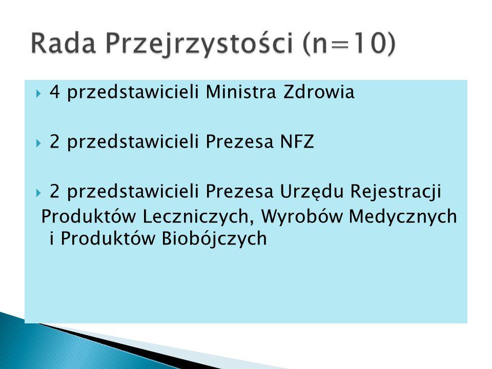 4 przedstawicieli Ministra Zdrowia 2 przedstawicieli Prezesa NFZ 2 przedstawicieli Prezesa Urzędu Rejestracji Produktów Leczniczych, Wyrobów Medycznych i Produktów Biobójczych