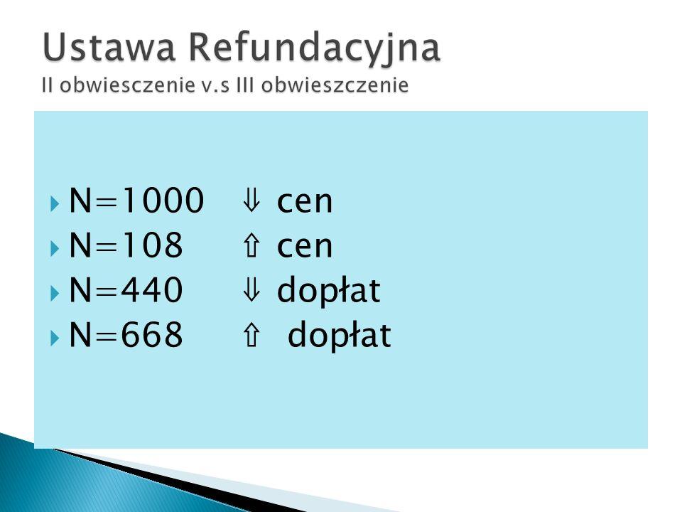 N=1000 cen N=108 cen N=440 dopłat N=668 dopłat