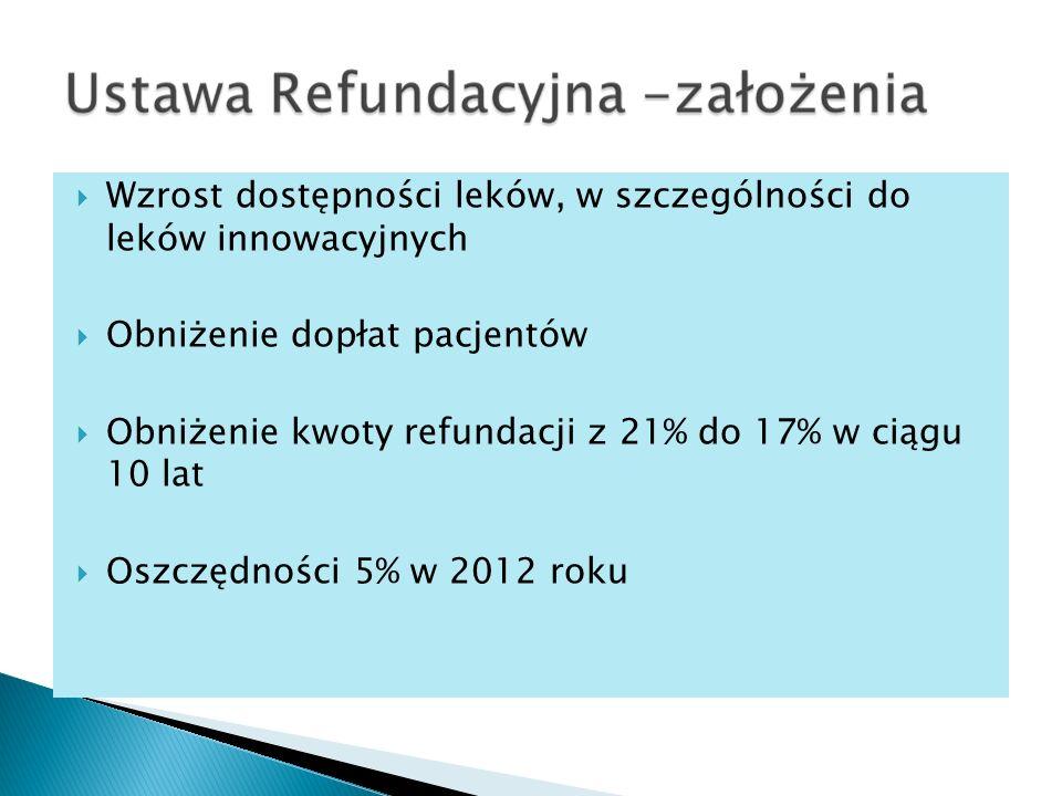 Wzrost dostępności leków, w szczególności do leków innowacyjnych Obniżenie dopłat pacjentów Obniżenie kwoty refundacji z 21% do 17% w ciągu 10 lat Oszczędności 5% w 2012 roku