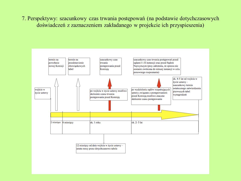 7. Perspektywy: szacunkowy czas trwania postępowań (na podstawie dotychczasowych doświadczeń z zaznaczeniem zakładanego w projekcie ich przyspieszenia