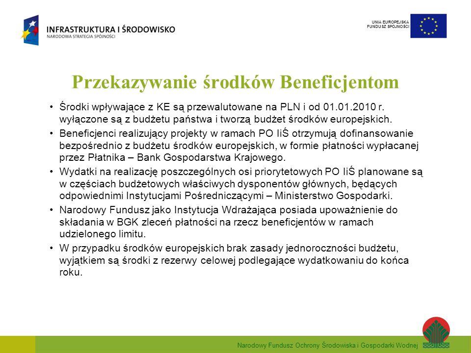 Narodowy Fundusz Ochrony Środowiska i Gospodarki Wodnej UNIA EUROPEJSKA FUNDUSZ SPÓJNOŚCI Przekazywanie środków Beneficjentom Środki wpływające z KE są przewalutowane na PLN i od 01.01.2010 r.
