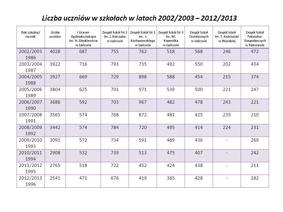 Liczba uczniów w szkołach w latach 2002/2003 – 2012/2013 Rok szkolny/ rocznik Liczba uczniów I Liceum Ogólnokształcące im. H. Sienkiewicza w Łańcucie