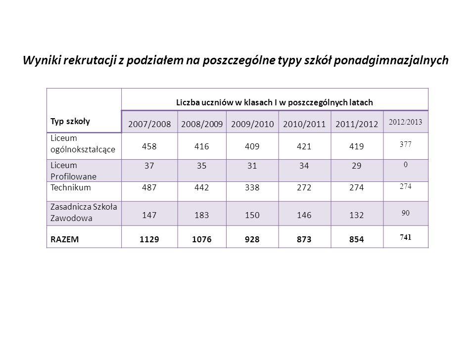 Wyniki rekrutacji z podziałem na poszczególne typy szkół ponadgimnazjalnych Typ szkoły Liczba uczniów w klasach I w poszczególnych latach 2007/2008200