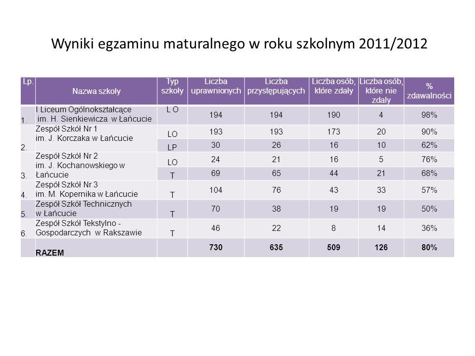 Wyniki egzaminu maturalnego w roku szkolnym 2011/2012 Lp. Nazwa szkoły Typ szkoły Liczba uprawnionych Liczba przystępujących Liczba osób, które zdały