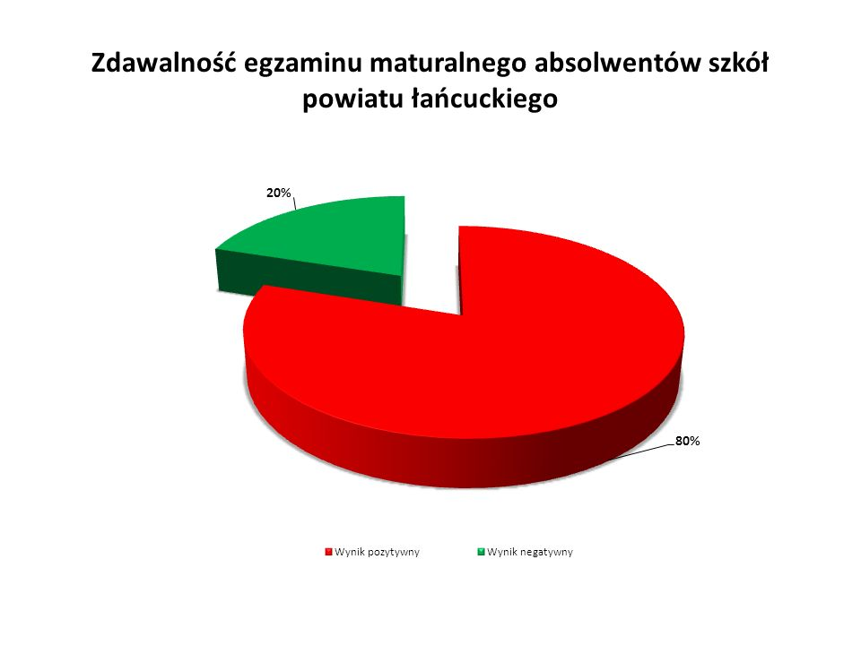 Zdawalność egzaminu maturalnego absolwentów szkół powiatu łańcuckiego