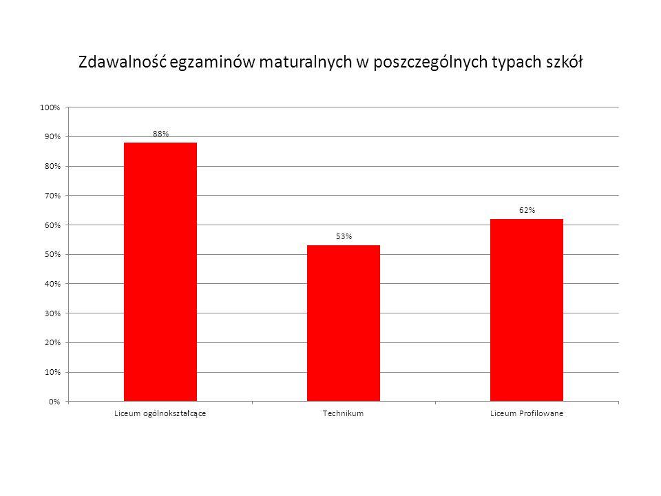 Zdawalność egzaminów maturalnych w poszczególnych typach szkół