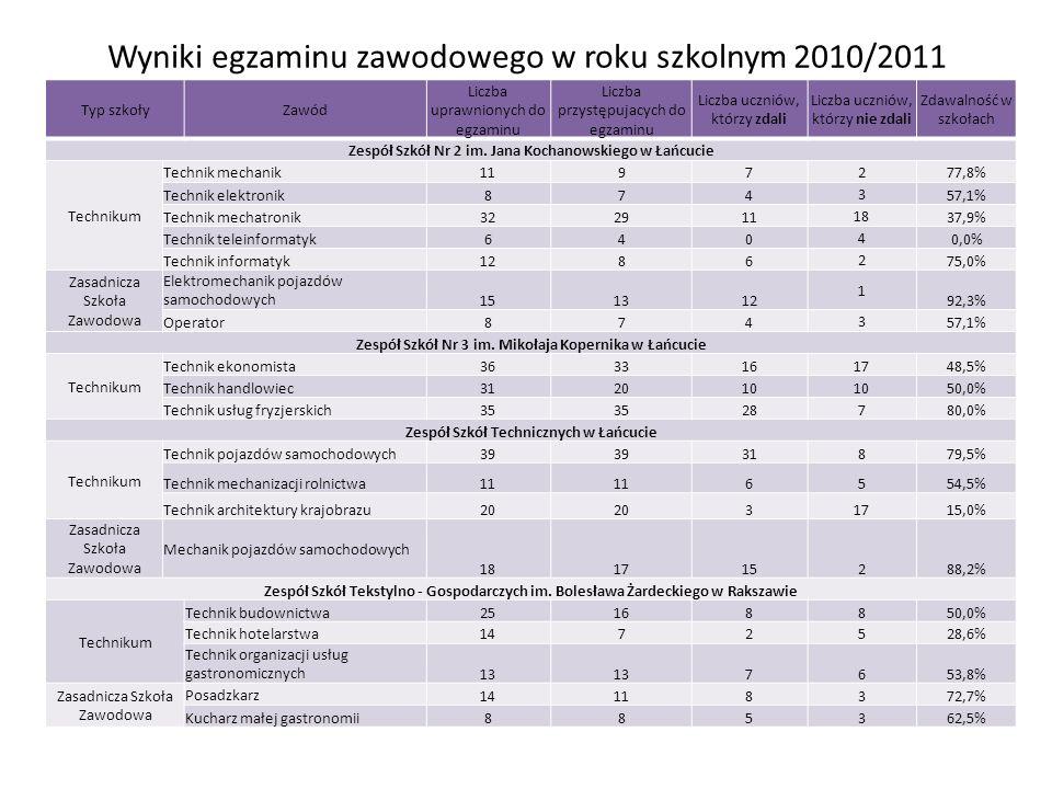 Wyniki egzaminu zawodowego w roku szkolnym 2010/2011 Typ szkołyZawód Liczba uprawnionych do egzaminu Liczba przystępujacych do egzaminu Liczba uczniów