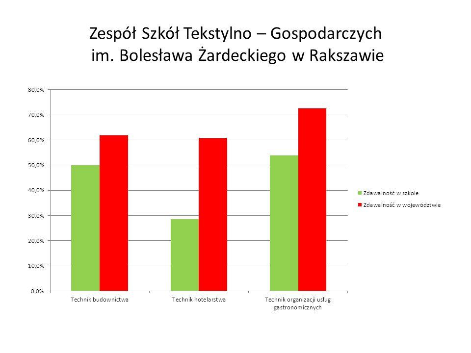 Zespół Szkół Tekstylno – Gospodarczych im. Bolesława Żardeckiego w Rakszawie
