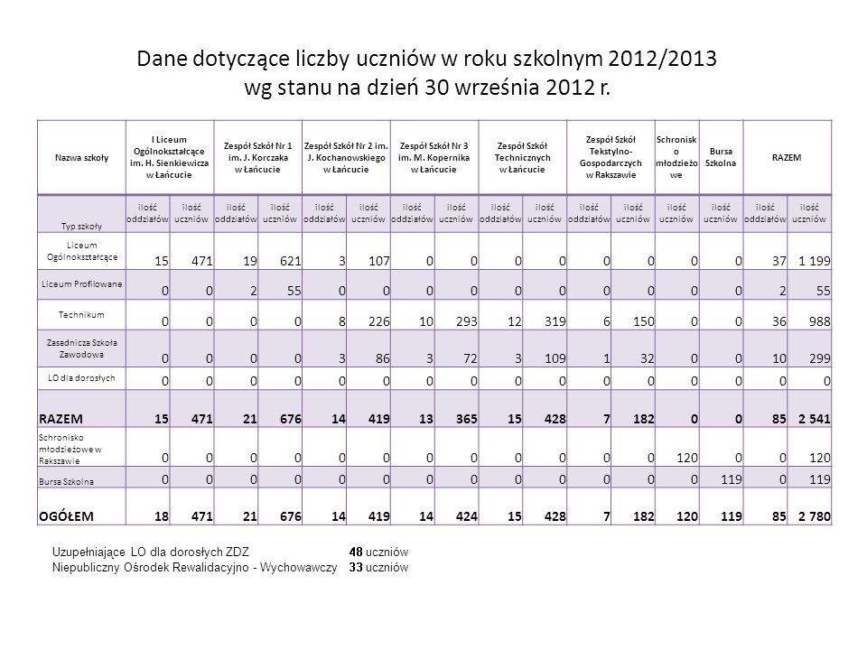 Dane dotyczące liczby uczniów w roku szkolnym 2012/2013 wg stanu na dzień 30 września 2012 r. Nazwa szkoły I Liceum Ogólnokształcące im. H. Sienkiewic