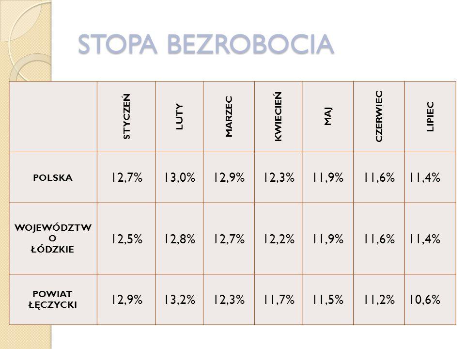 STOPA BEZROBOCIA STYCZEŃ LUTY MARZEC KWIECIEŃ MAJ CZERWIEC LIPIEC POLSKA 12,7%13,0%12,9%12,3%11,9%11,6%11,4% WOJEWÓDZTW O ŁÓDZKIE 12,5%12,8%12,7%12,2%11,9%11,6%11,4% POWIAT ŁĘCZYCKI 12,9%13,2%12,3%11,7%11,5%11,2%10,6%