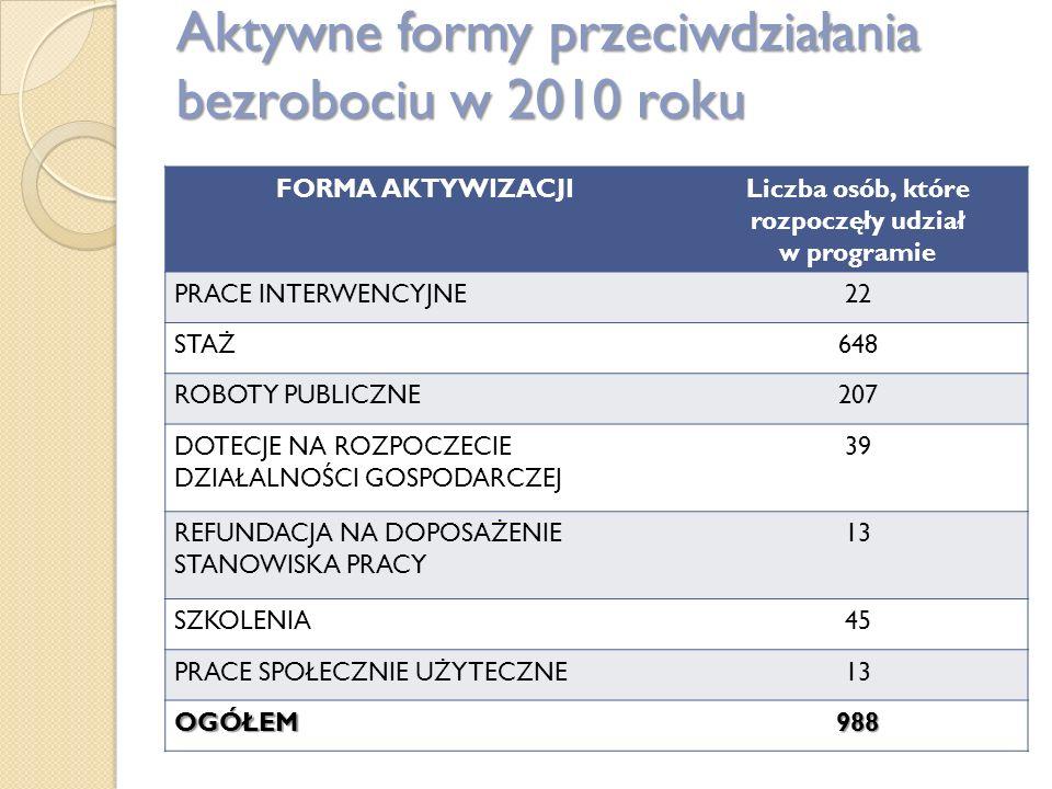 Aktywne formy przeciwdziałania bezrobociu w 2010 roku FORMA AKTYWIZACJILiczba osób, które rozpoczęły udział w programie PRACE INTERWENCYJNE22 STAŻ648 ROBOTY PUBLICZNE207 DOTECJE NA ROZPOCZECIE DZIAŁALNOŚCI GOSPODARCZEJ 39 REFUNDACJA NA DOPOSAŻENIE STANOWISKA PRACY 13 SZKOLENIA45 PRACE SPOŁECZNIE UŻYTECZNE13 OGÓŁEM988