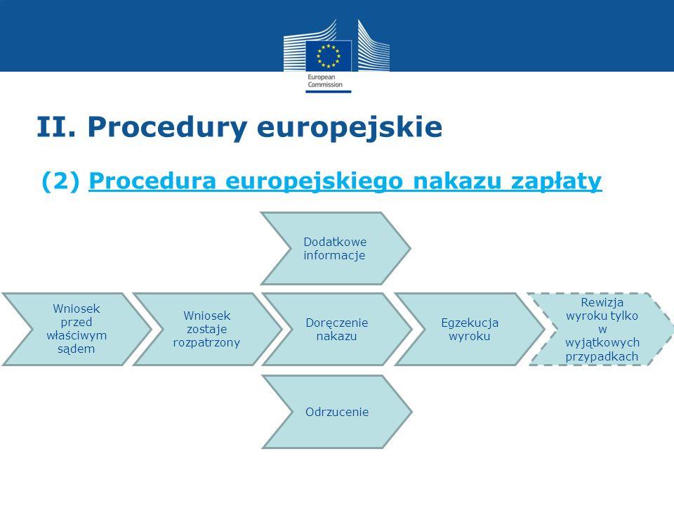 II. Procedury europejskie (2) Procedura europejskiego nakazu zapłaty Wniosek przed właściwym sądem Wniosek zostaje rozpatrzony Doręczenie nakazu Egzek