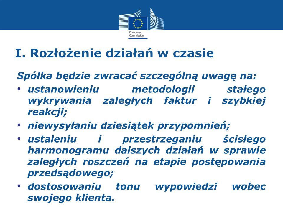 I.Zaangażowanie agencji windykacyjnej 2. Sprzedaż wierzytelności (np.