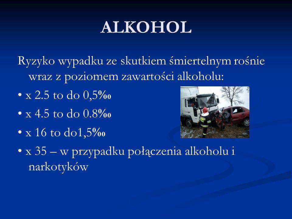 ALKOHOL Ryzyko wypadku ze skutkiem śmiertelnym rośnie wraz z poziomem zawartości alkoholu: x 2.5 to do 0,5 x 4.5 to do 0.8 x 16 to do1,5 x 35 – w przy