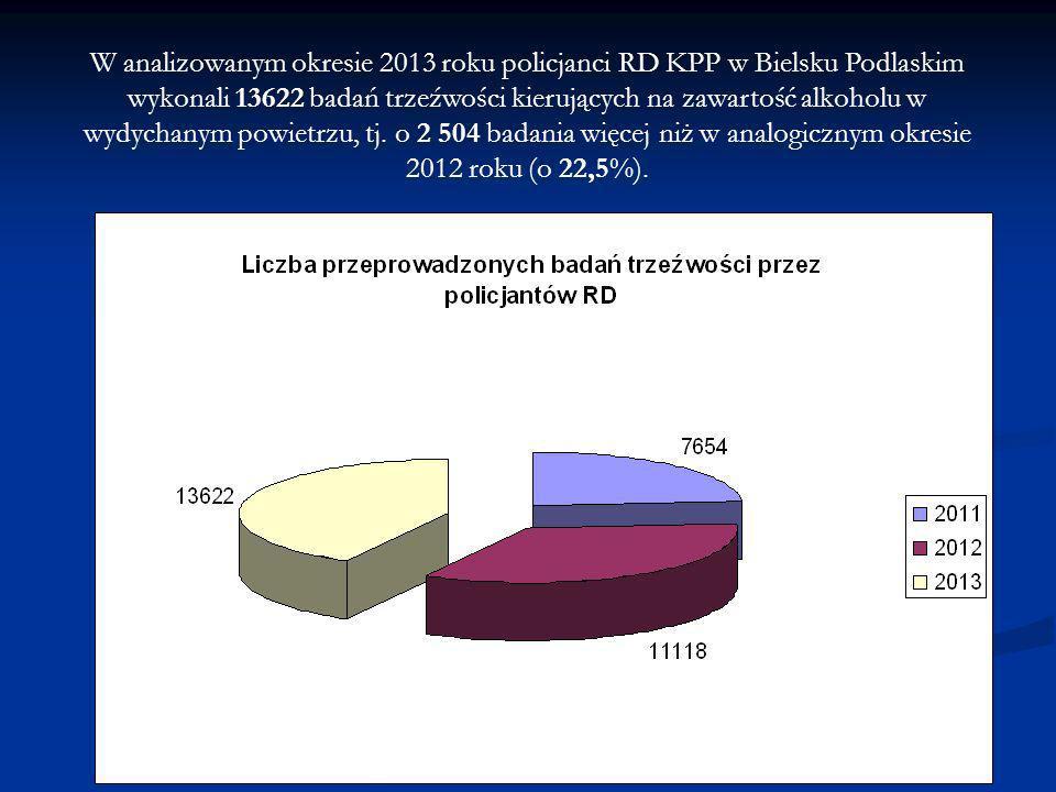 W analizowanym okresie 2013 roku policjanci RD KPP w Bielsku Podlaskim wykonali 13622 badań trzeźwości kierujących na zawartość alkoholu w wydychanym