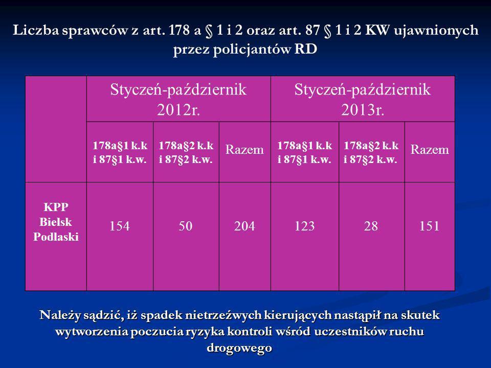Styczeń-październik 2012r. Styczeń-październik 2013r. 178a§1 k.k i 87§1 k.w. 178a§2 k.k i 87§2 k.w. Razem 178a§1 k.k i 87§1 k.w. 178a§2 k.k i 87§2 k.w