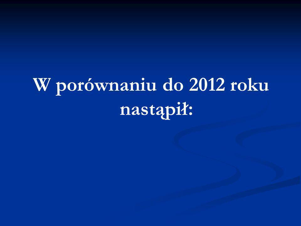 W porównaniu do 2012 roku nastąpił:
