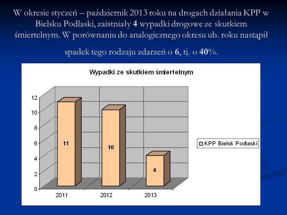 W okresie styczeń – październik 2013 roku na drogach działania KPP w Bielsku Podlaski, zaistniały 4 wypadki drogowe ze skutkiem śmiertelnym. W porówna