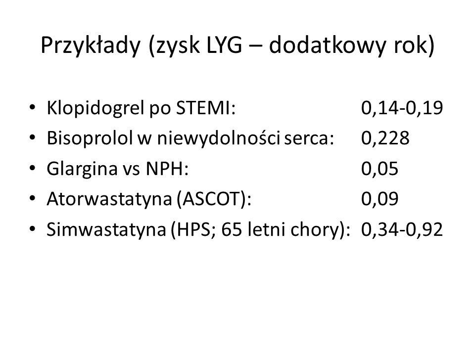 Przykłady (zysk LYG – dodatkowy rok) Klopidogrel po STEMI: 0,14-0,19 Bisoprolol w niewydolności serca: 0,228 Glargina vs NPH: 0,05 Atorwastatyna (ASCO