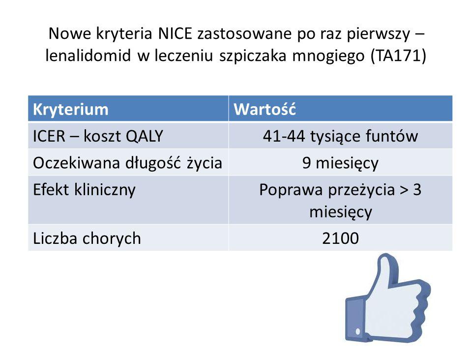 Nowe kryteria NICE zastosowane po raz pierwszy – lenalidomid w leczeniu szpiczaka mnogiego (TA171) KryteriumWartość ICER – koszt QALY41-44 tysiące fun
