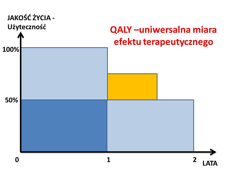 QALY –uniwersalna miara efektu terapeutycznego LATA JAKOŚĆ ŻYCIA - Użyteczność 012 100% 50%