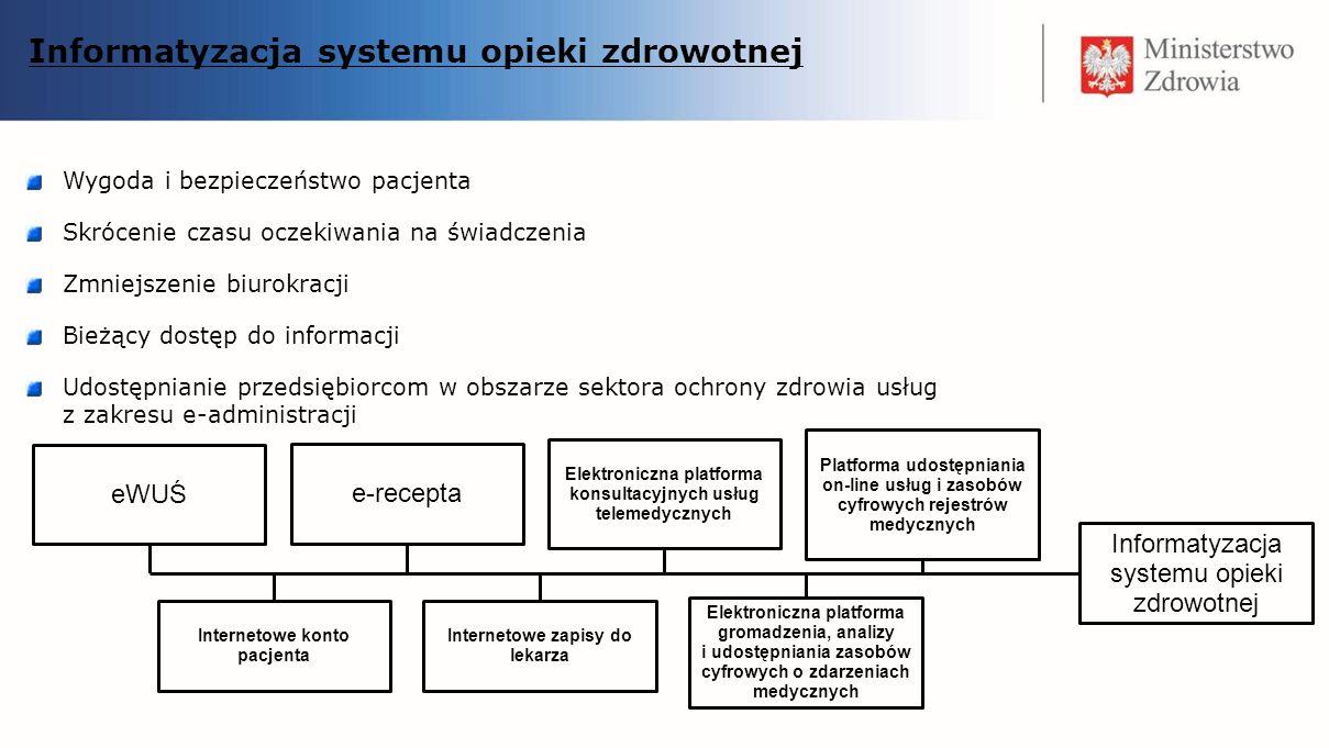 Informatyzacja systemu opieki zdrowotnej Wygoda i bezpieczeństwo pacjenta Skrócenie czasu oczekiwania na świadczenia Zmniejszenie biurokracji Bieżący