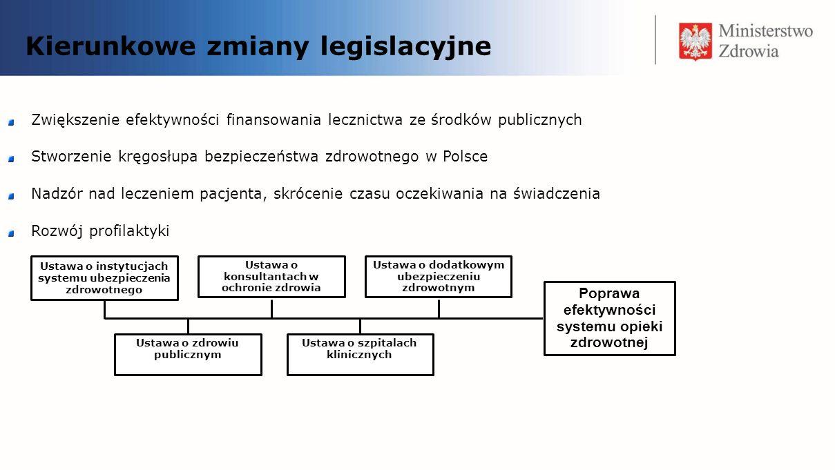 Kierunkowe zmiany legislacyjne Ustawa o instytucjach systemu ubezpieczenia zdrowotnego oraz nowelizacja ustawy o świadczeniach zdrowotnych finansowanych ze środków publicznych – Płatnik Publiczny Przekształcenie obecnych OW NFZ w regionalnych płatników posiadających osobowość prawną.