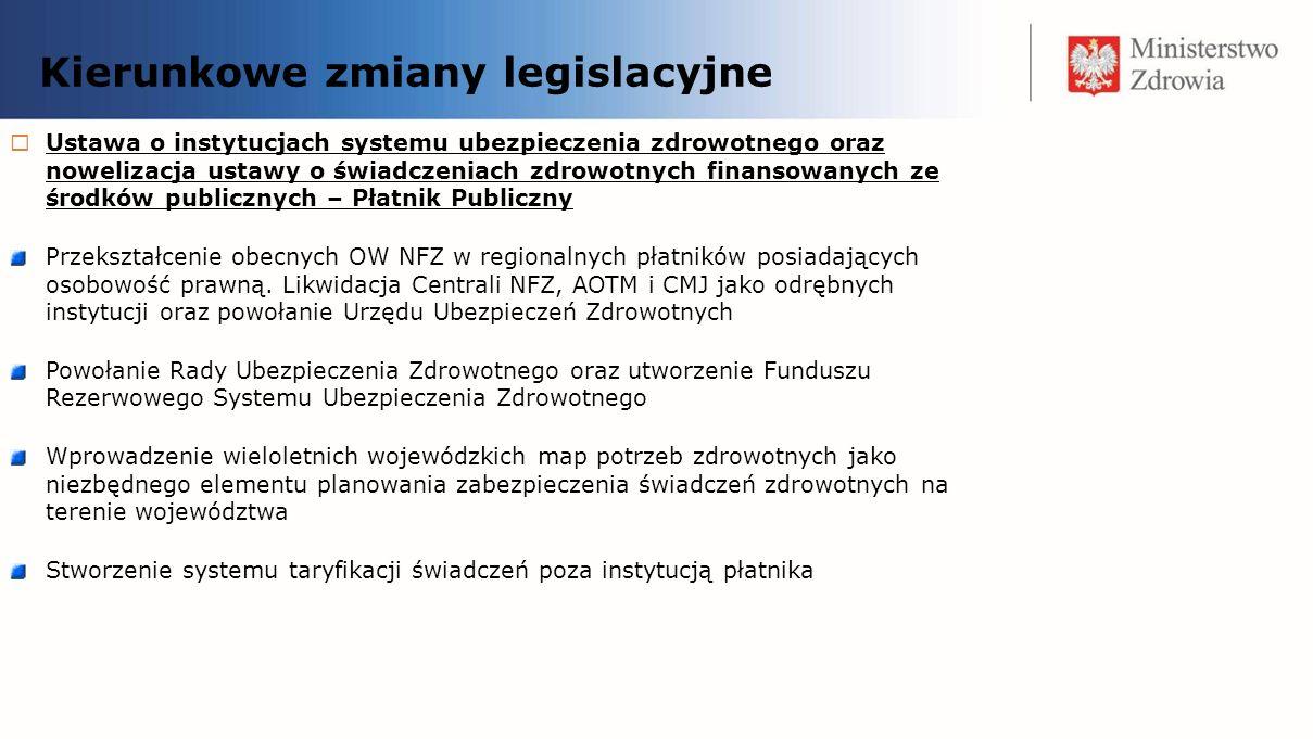 Kierunkowe zmiany legislacyjne Ustawa o zdrowiu publicznym Zharmonizuje działania instytucji podległych bądź nadzorowanych przez Ministerstwo Zdrowia w kwestiach związanych z profilaktyką zdrowotną, w szczególności w kontekście zmian demograficznych w Polsce Zmieni zasady funkcjonowania programów zdrowotnych, tak aby przygotowywane były wyłącznie w oparciu o sprawdzone wzorce i dokładną analizę potrzeb.