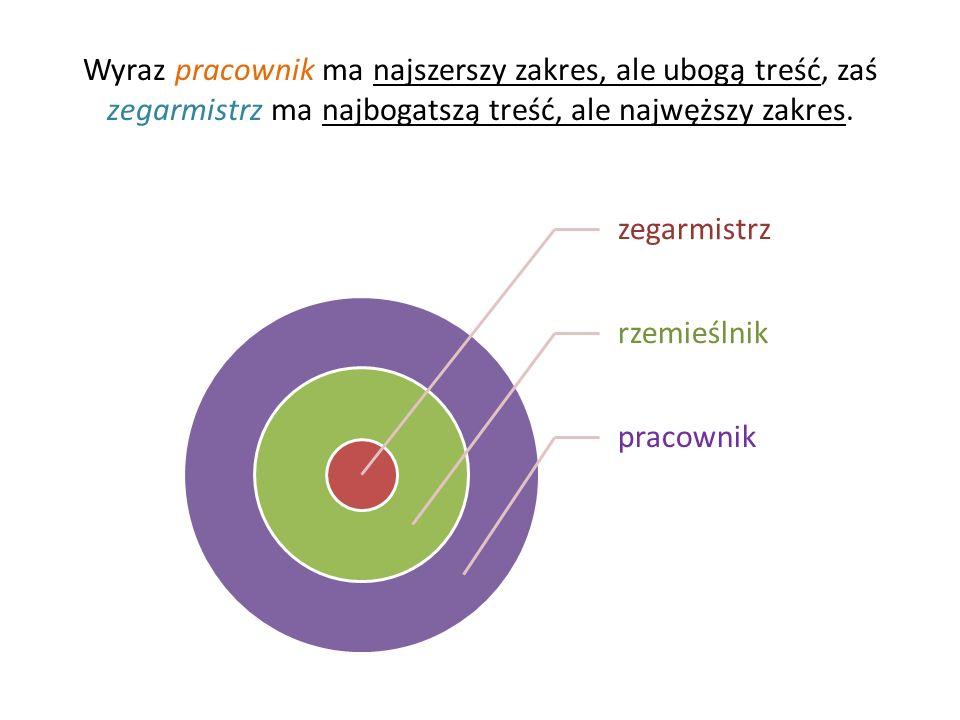 Praca indywidualna: Uporządkuj wyrazy według zakresu – od najszerszego do najwęższego.