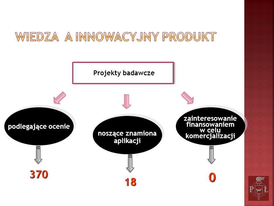 Projekty badawcze podlegające ocenie noszące znamiona aplikacji noszące znamiona aplikacji zainteresowanie finansowaniem w celu komercjalizacji zainte
