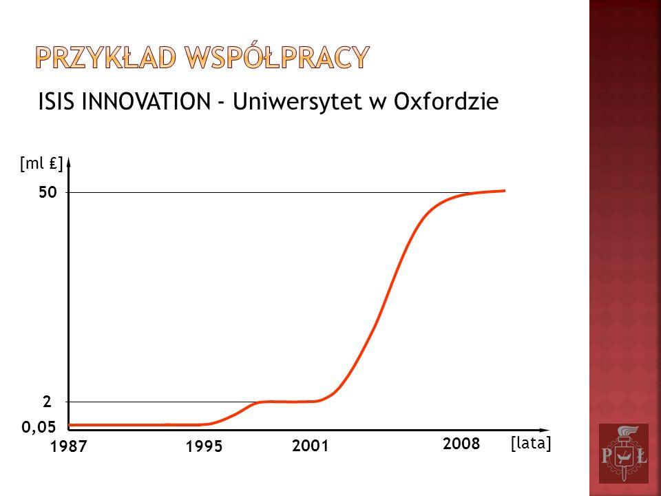 ISIS INNOVATION - Uniwersytet w Oxfordzie 50 2 0,05 [ml ] 19871995 2001 2008 [lata]