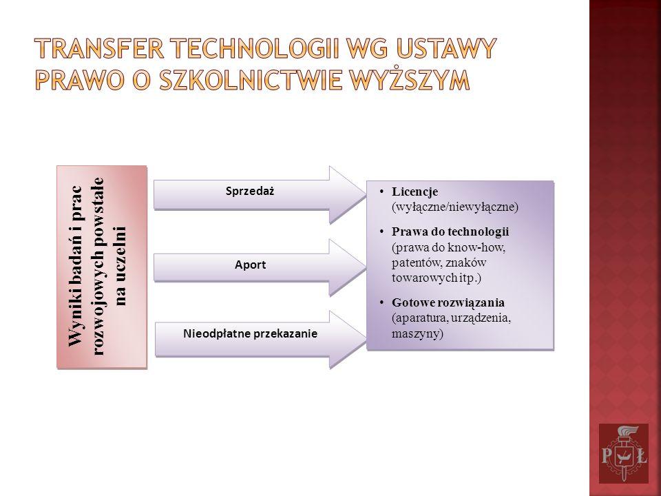 Wyniki badań i prac rozwojowych powstałe na uczelni Sprzedaż Aport Nieodpłatne przekazanie Licencje (wyłączne/niewyłączne) Prawa do technologii (prawa