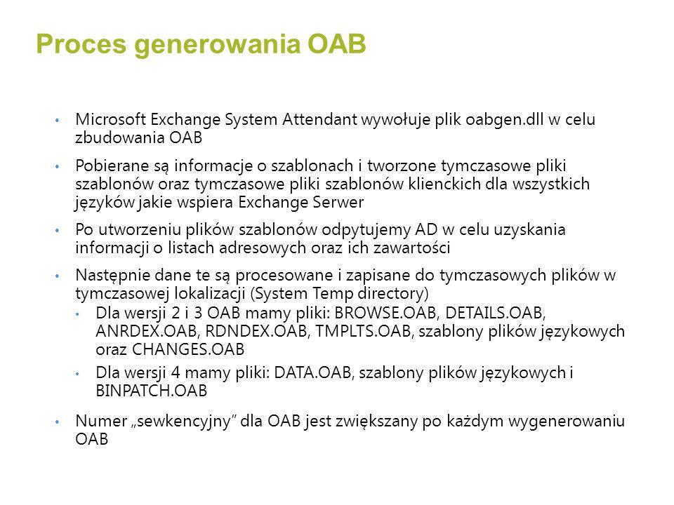 Microsoft Exchange System Attendant wywołuje plik oabgen.dll w celu zbudowania OAB Pobierane są informacje o szablonach i tworzone tymczasowe pliki szablonów oraz tymczasowe pliki szablonów klienckich dla wszystkich języków jakie wspiera Exchange Serwer Po utworzeniu plików szablonów odpytujemy AD w celu uzyskania informacji o listach adresowych oraz ich zawartości Następnie dane te są procesowane i zapisane do tymczasowych plików w tymczasowej lokalizacji (System Temp directory) Dla wersji 2 i 3 OAB mamy pliki: BROWSE.OAB, DETAILS.OAB, ANRDEX.OAB, RDNDEX.OAB, TMPLTS.OAB, szablony plików językowych oraz CHANGES.OAB Dla wersji 4 mamy pliki: DATA.OAB, szablony plików językowych i BINPATCH.OAB Numer sewkencyjny dla OAB jest zwiększany po każdym wygenerowaniu OAB Proces generowania OAB