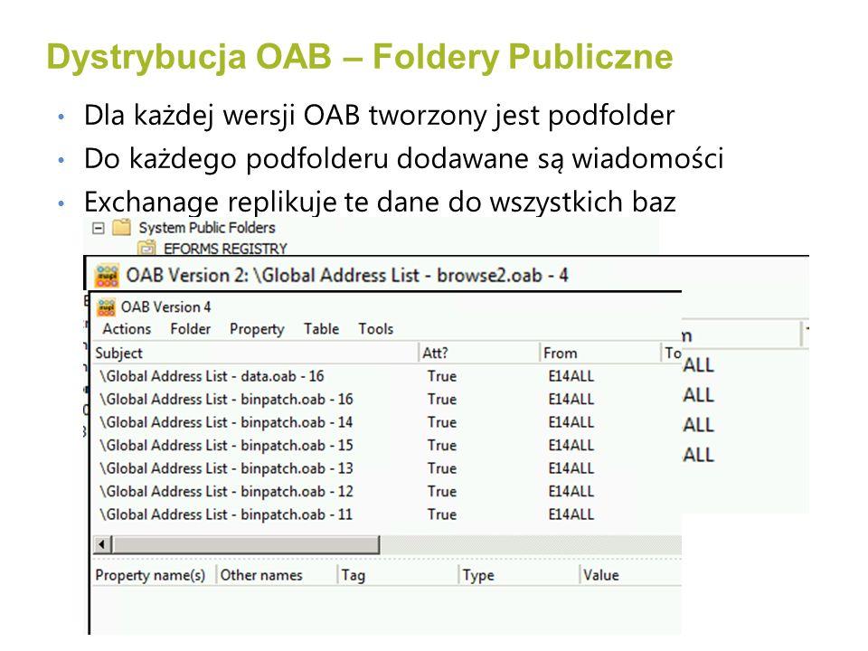 Dla każdej wersji OAB tworzony jest podfolder Do każdego podfolderu dodawane są wiadomości Exchanage replikuje te dane do wszystkich baz folderów publicznych posiadających replikę Dystrybucja OAB – Foldery Publiczne