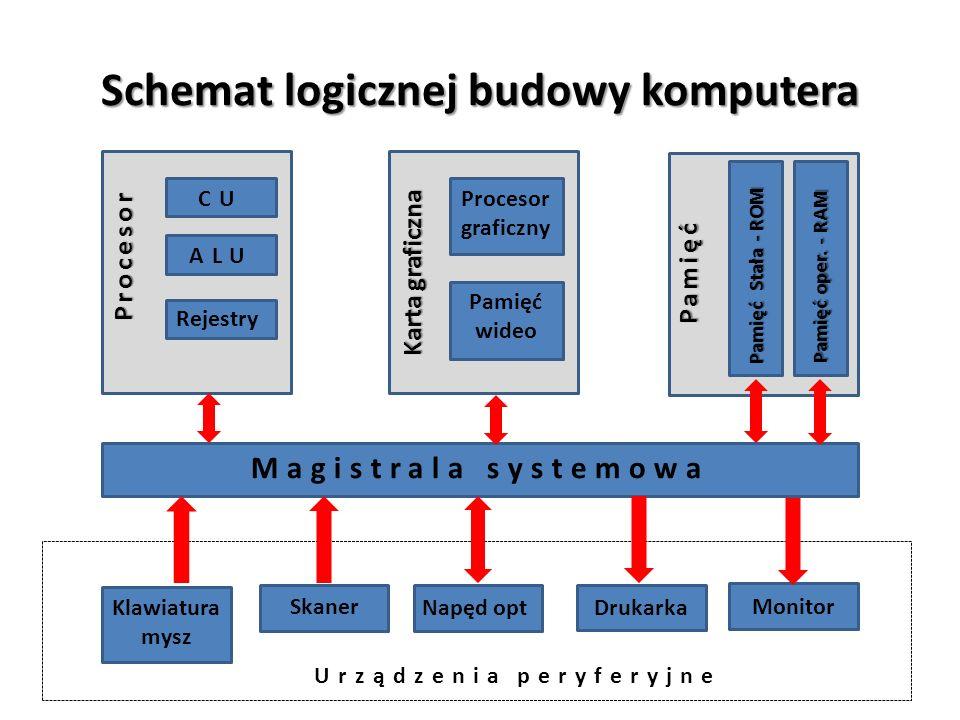 Schemat logicznej budowy komputera Monitor Procesor CU ALU Rejestry Karta graficzna Procesor graficzny Pamięć wideo Pamięć Pamięć Stała - ROM Pamięć o