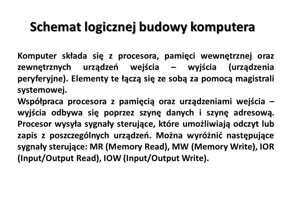 Schemat logicznej budowy komputera Komputer składa się z procesora, pamięci wewnętrznej oraz zewnętrznych urządzeń wejścia – wyjścia (urządzenia peryf