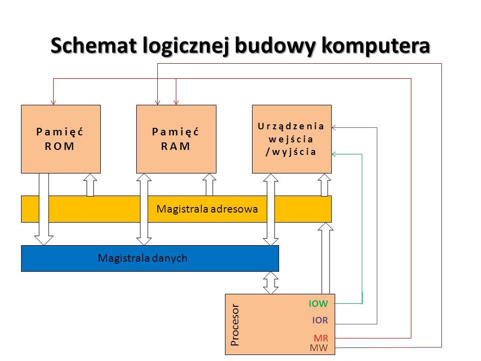 Schemat logicznej budowy komputera Pamięć ROM Pamięć RAM Urządzenia wejścia /wyjścia Magistrala adresowa Magistrala danych Procesor IOW IOR MR MW