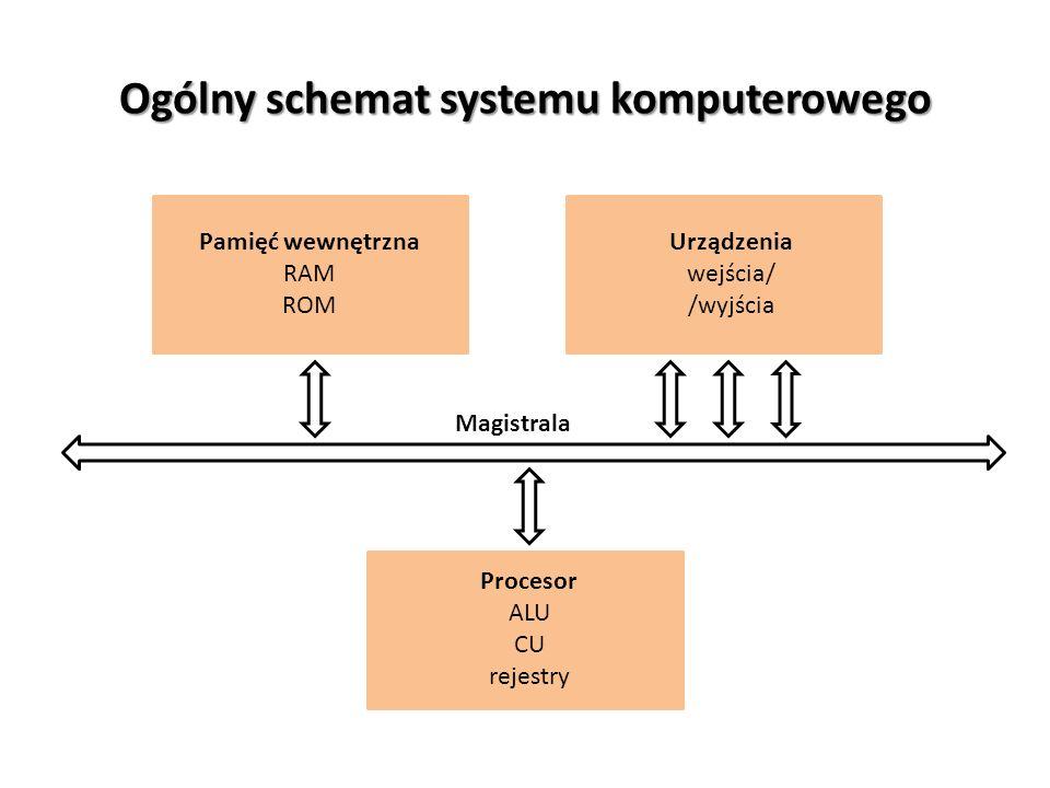 Ogólny schemat systemu komputerowego Pamięć wewnętrzna RAM ROM Urządzenia wejścia/ /wyjścia Procesor ALU CU rejestry Magistrala