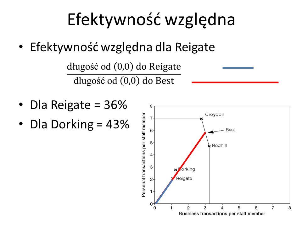 Efektywność względna Efektywność względna dla Reigate Dla Reigate = 36% Dla Dorking = 43%