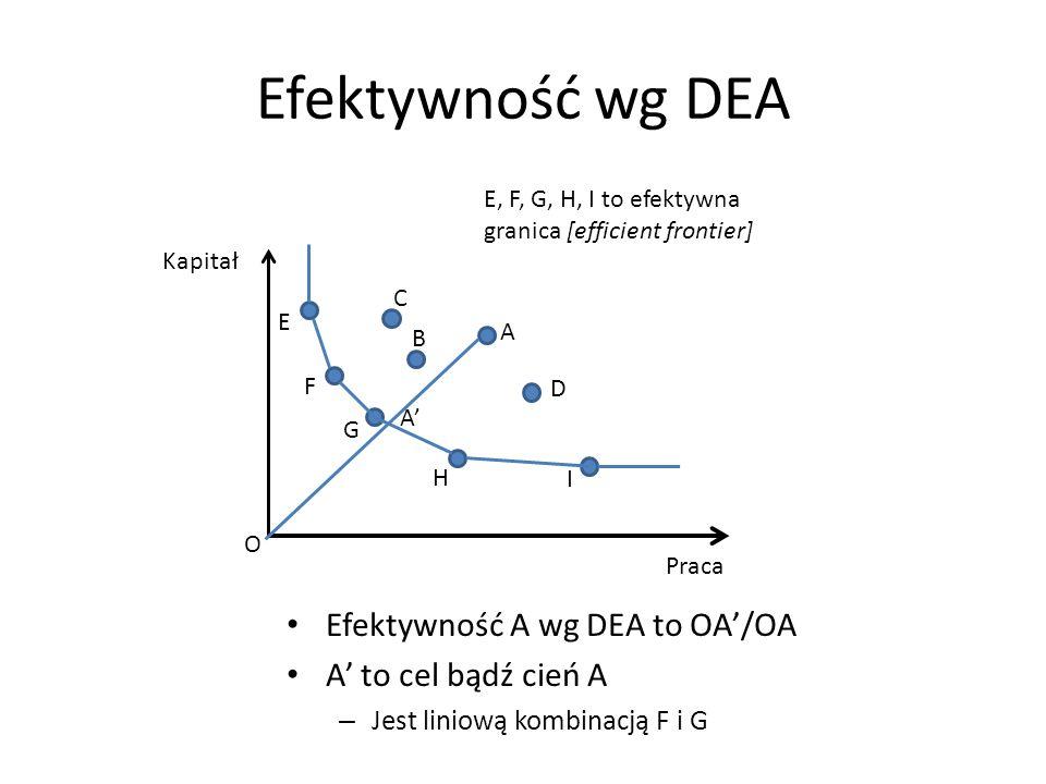 Efektywność wg DEA Efektywność A wg DEA to OA/OA A to cel bądź cień A – Jest liniową kombinacją F i G Praca Kapitał A O C B D I H G F E E, F, G, H, I