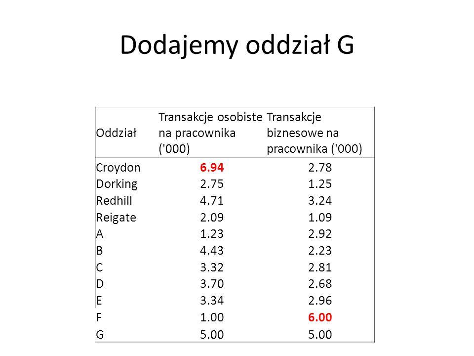 Oddział Transakcje osobiste na pracownika ('000) Transakcje biznesowe na pracownika ('000) Croydon6.942.78 Dorking2.751.25 Redhill4.713.24 Reigate2.09