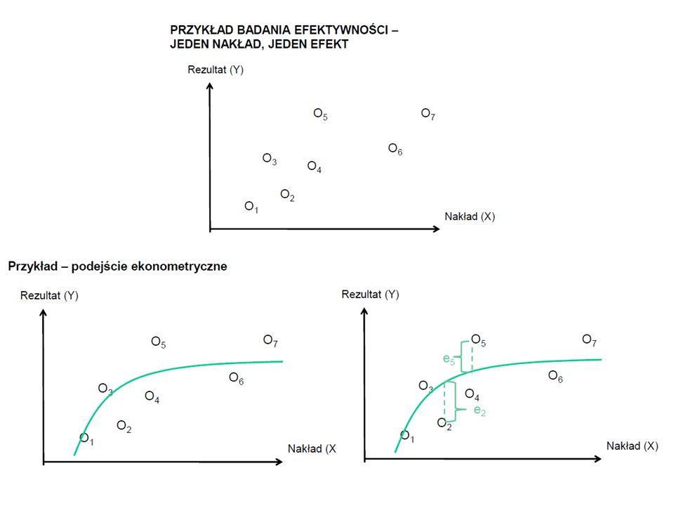 Model BBC (zmienne korzyści skali): problem dualny dla jednostki 5 Efektywność techniczna dla DMU5 może być osiągnięta dla DMU2, które leży na efektywnej linii Zmienne korzyści skali