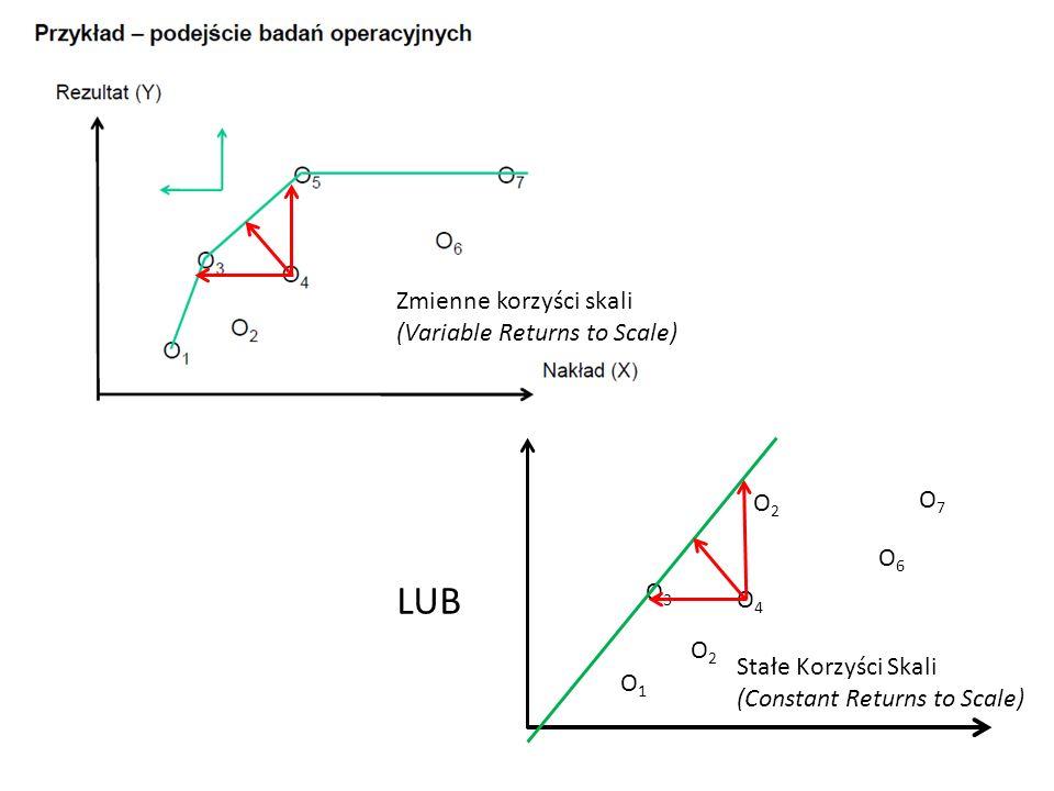 Praca Kapitał Izokwanta funkcji produkcji nie jest znana bezpośrednio DEA estymuje ją z dostępnych danych, wykorzystując interpolację przedziałami liniową Załóżmy, że firmy A, B, C, D, E, F, G, H, I wszystkie produkują q 0 A O C B D I H G F E E, F, G, H, I to efektywna granica [efficient frontier] Podejście DEA